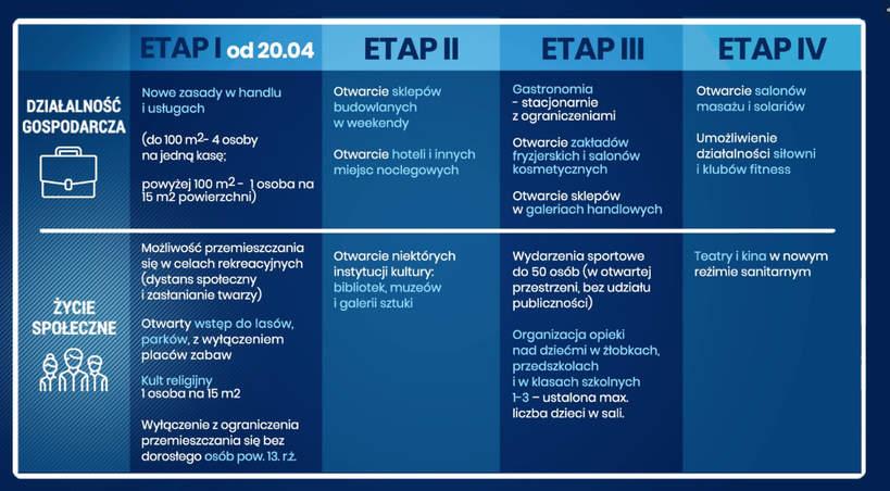 4 etapy zmian