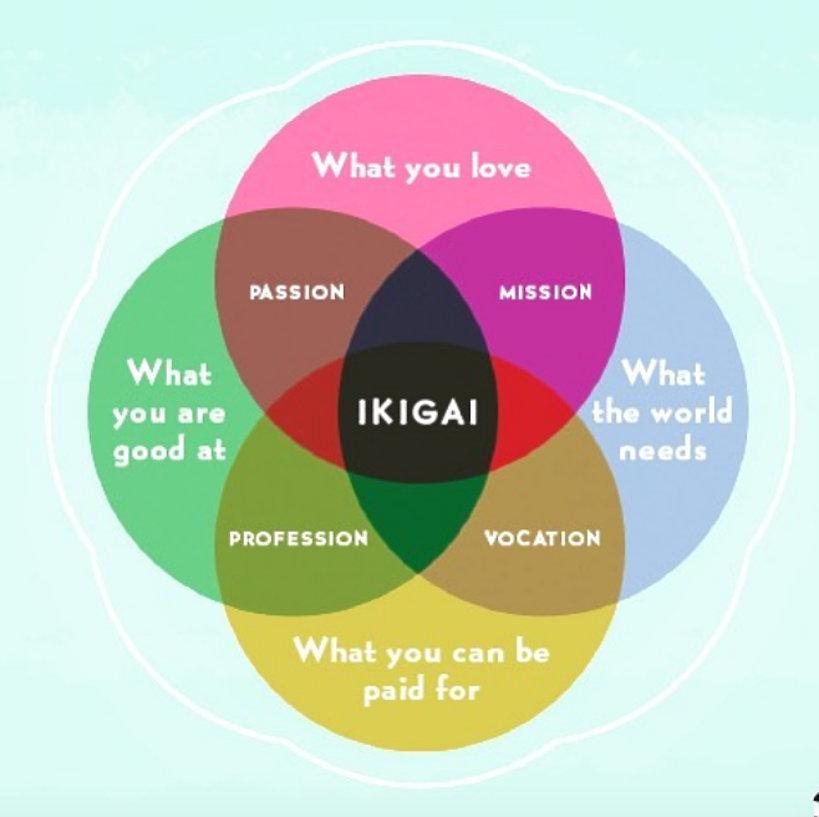 Diagram ikigai