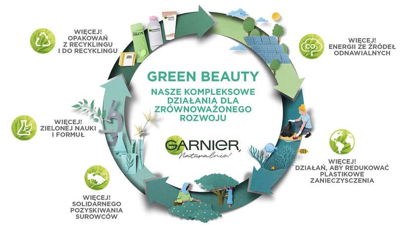 Green Beauty Garnier 2020
