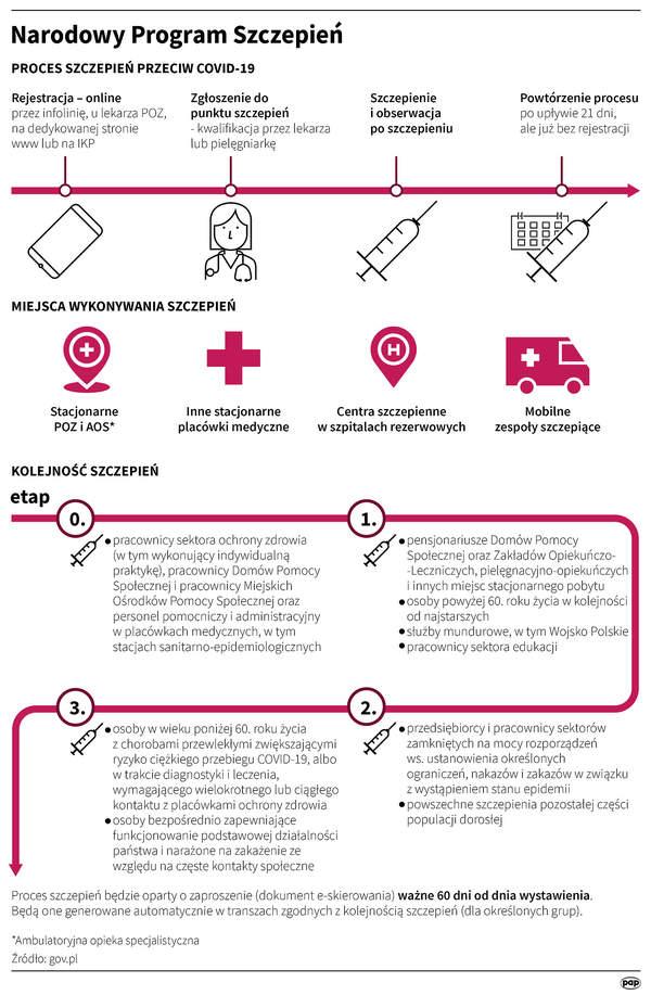 Koronawirus, szczepionka, Narodowy Program Szczepień