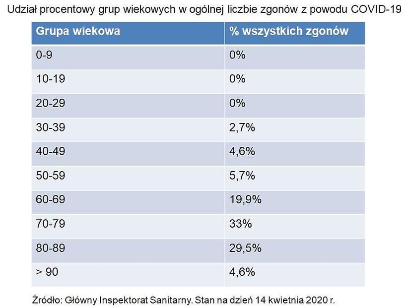 koronawirus w Polsce, dane sanepidu