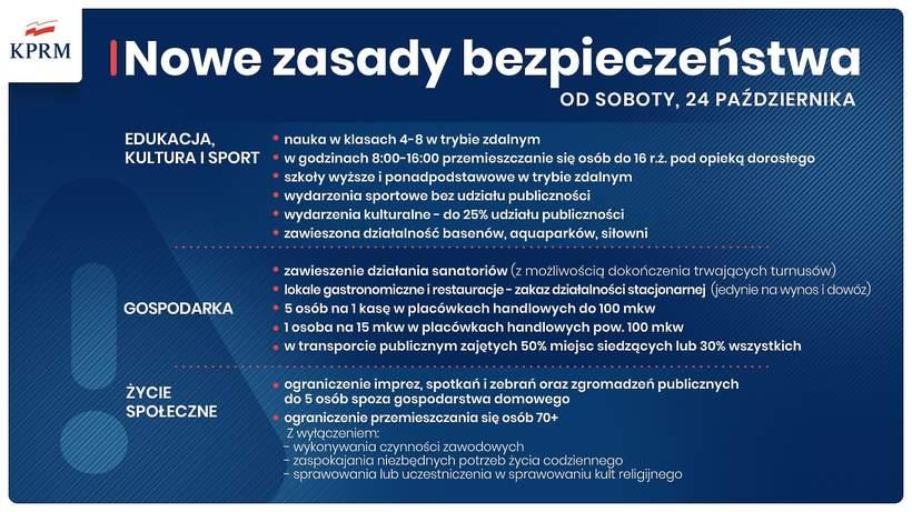 Koronawirus w Polsce, obostrzenia z 23.10.2020