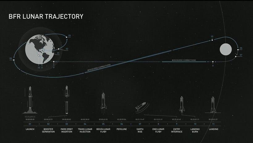 lot turystyczny w kosmos