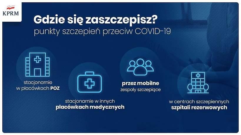 Szczepienia przeciwko COVID-19, plan