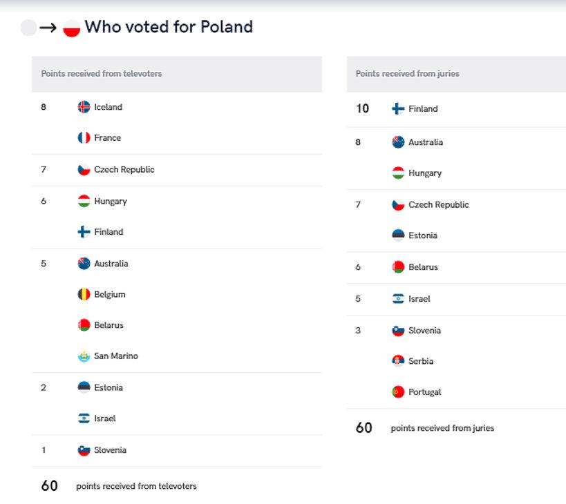 Wyniki głosowania na Polskę na Eurowizji