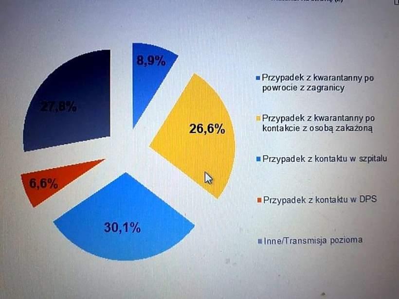 zarażeni koronawirusem w Polsce
