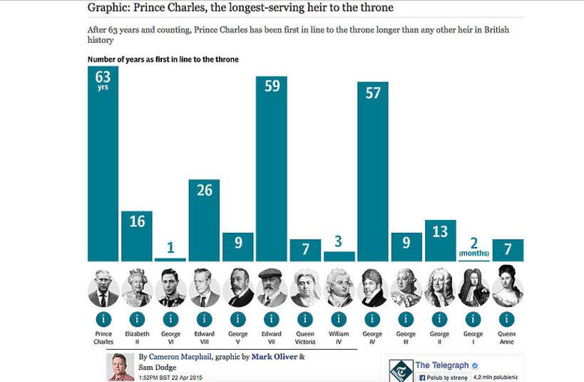 książę Karol, ile czeka na tron książę Karol