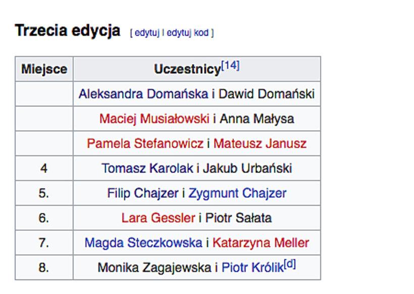 Wyniki Ameryka Express na Wikipedii. Aleksandra Domańska wygra show?